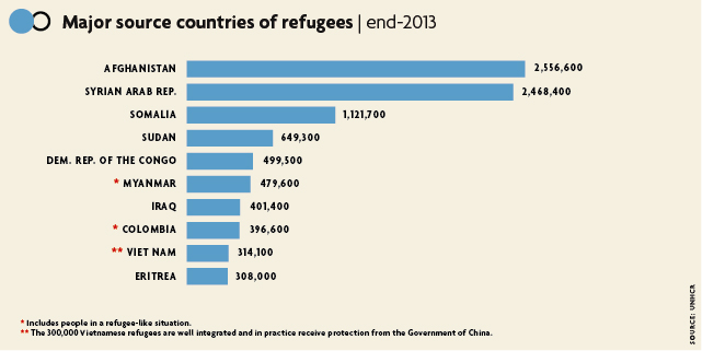 Source of refugees