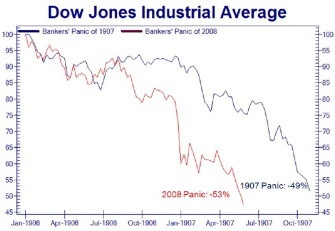 DJIA graph 1907Panic